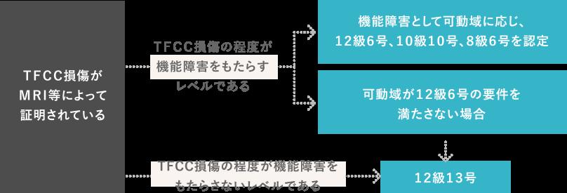 TFCC損傷認定のプロセス