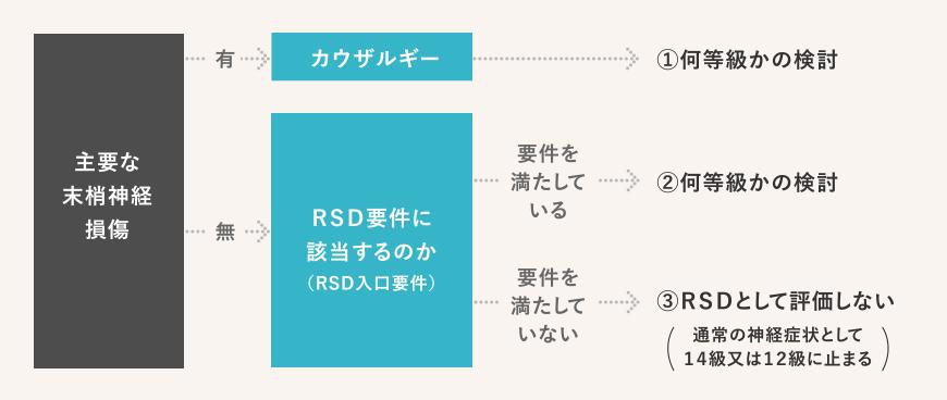 RSD・カウザルギーの後遺障害認定基準(フローチャート)