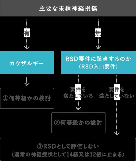 RSD・カウザルギーの後遺障害認定基準